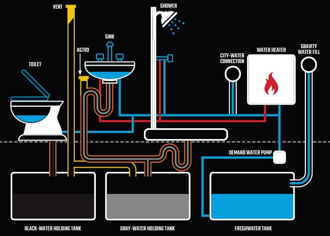 diagram of the RV waste system